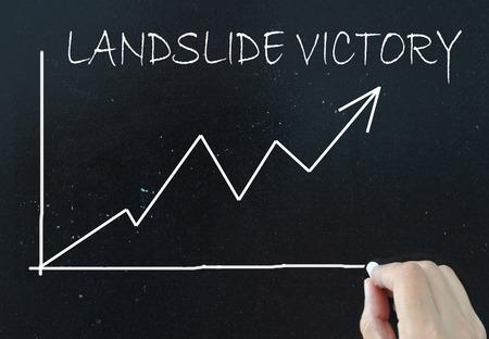 27307888 - landslide victory
